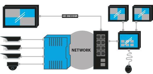 Cómo cambiar a sistemas IP?